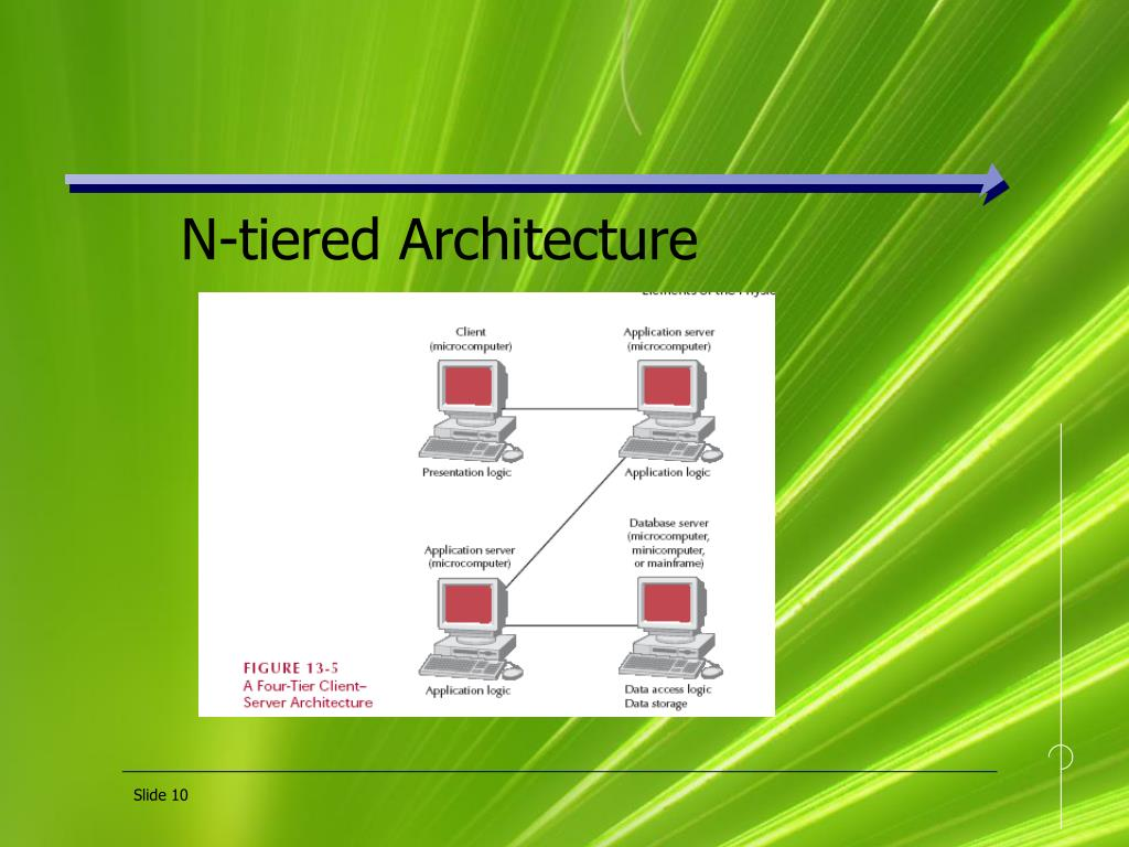 N-tiered Architecture