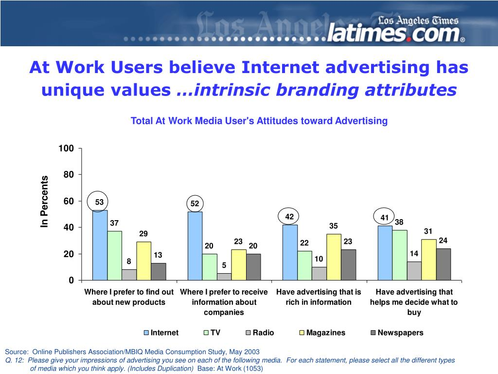 At Work Users believe Internet advertising has unique values