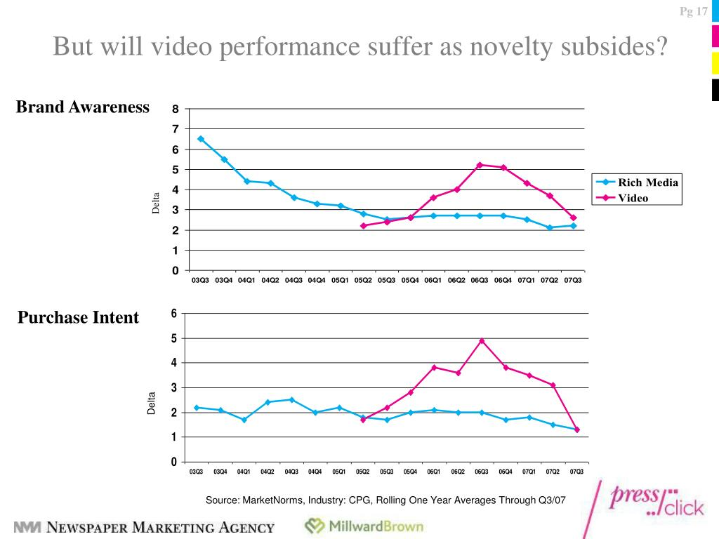 But will video performance suffer as novelty subsides?