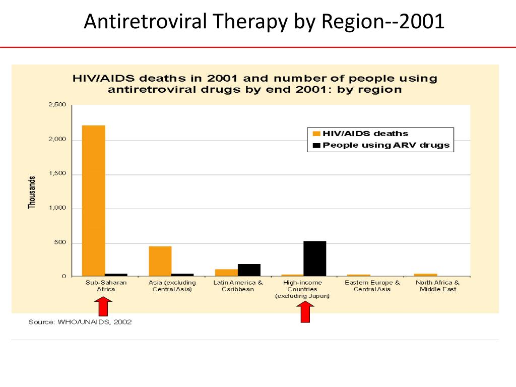 Antiretroviral Therapy by Region--2001