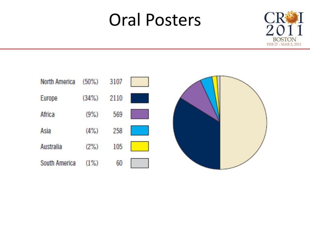 Oral Posters