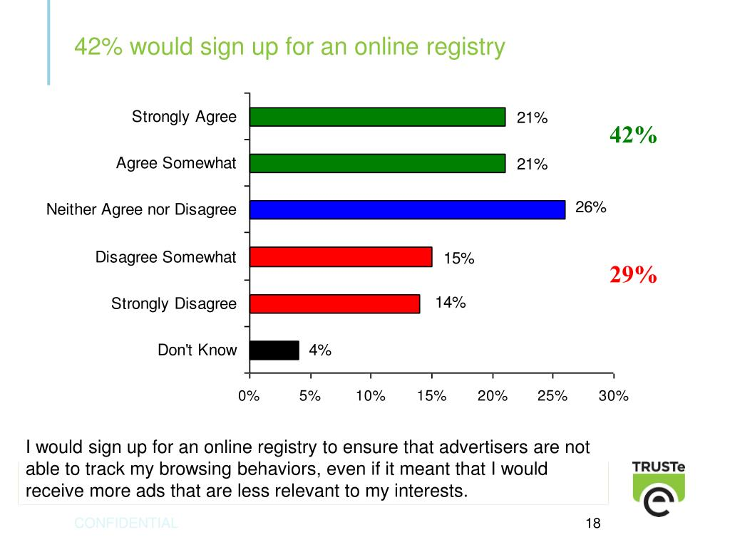 42% would sign up for an online registry