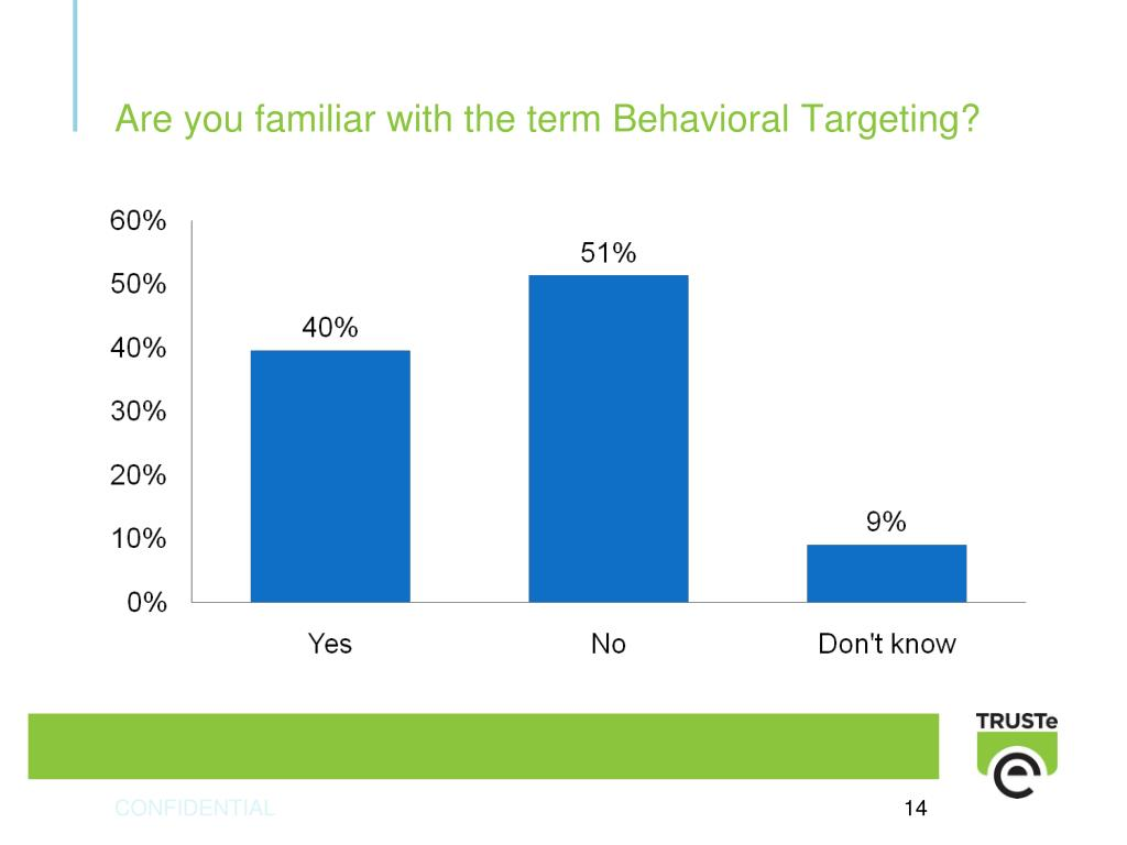 Are you familiar with the term Behavioral Targeting?