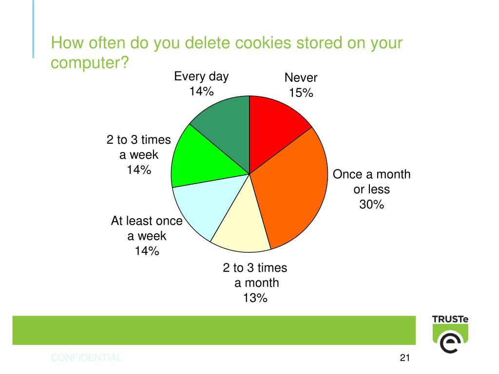 How often do you delete cookies stored on your computer?