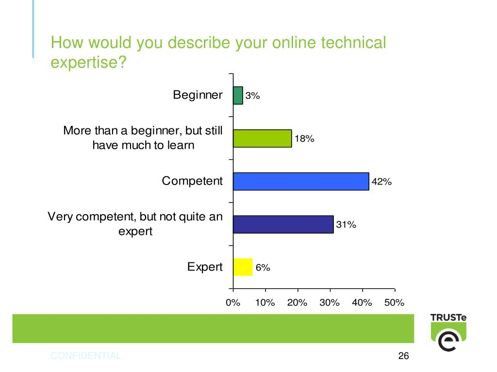 How would you describe your online technical expertise?