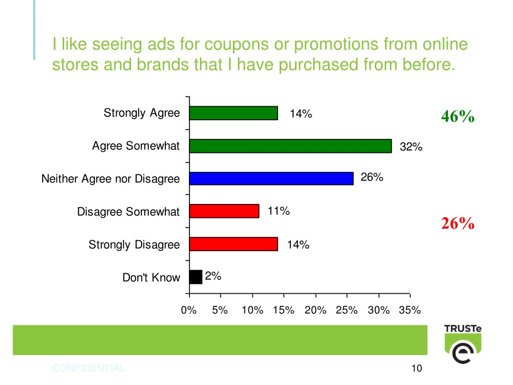 I like seeing ads for coupons or promotions from online stores and brands that I have purchased from before.