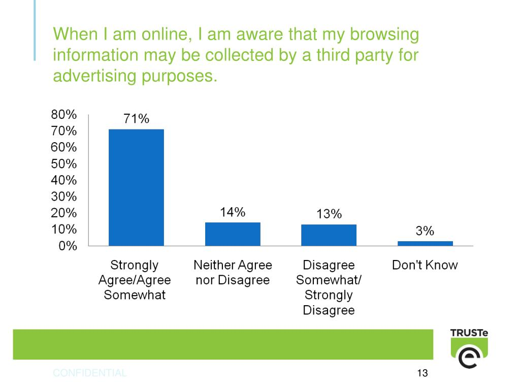When I am online, I am aware that my browsing information may be collected by a third party for advertising purposes.
