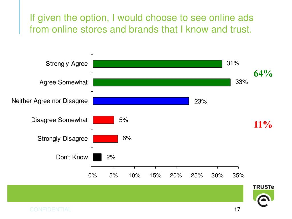 If given the option, I would choose to see online ads from online stores and brands that I know and trust.