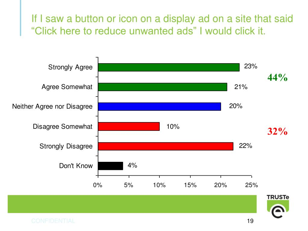 """If I saw a button or icon on a display ad on a site that said """"Click here to reduce unwanted ads"""" I would click it."""