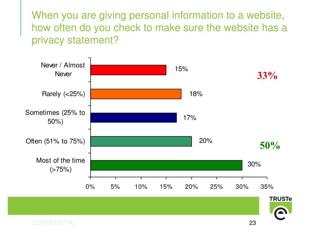When you are giving personal information to a website, how often do you check to make sure the website has a privacy statement?