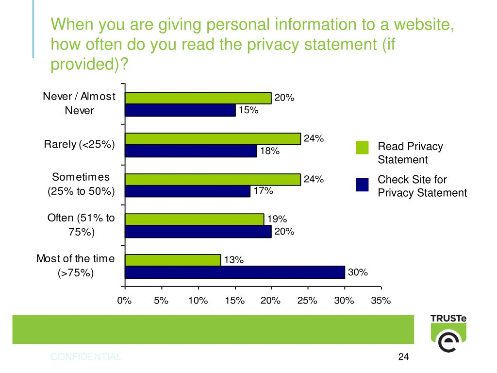 When you are giving personal information to a website, how often do you read the privacy statement (if provided)?