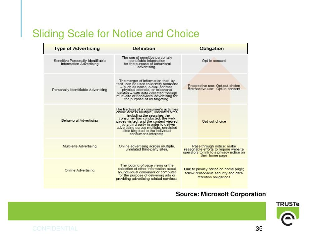 Sliding Scale for Notice and Choice