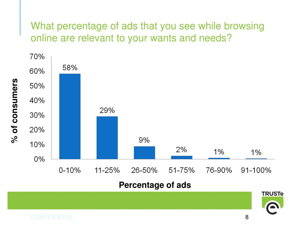 What percentage of ads that you see while browsing online are relevant to your wants and needs?
