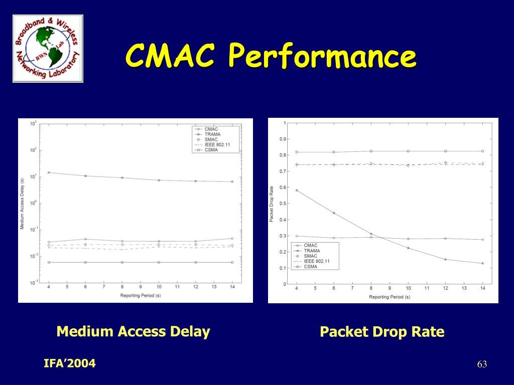 CMAC Performance