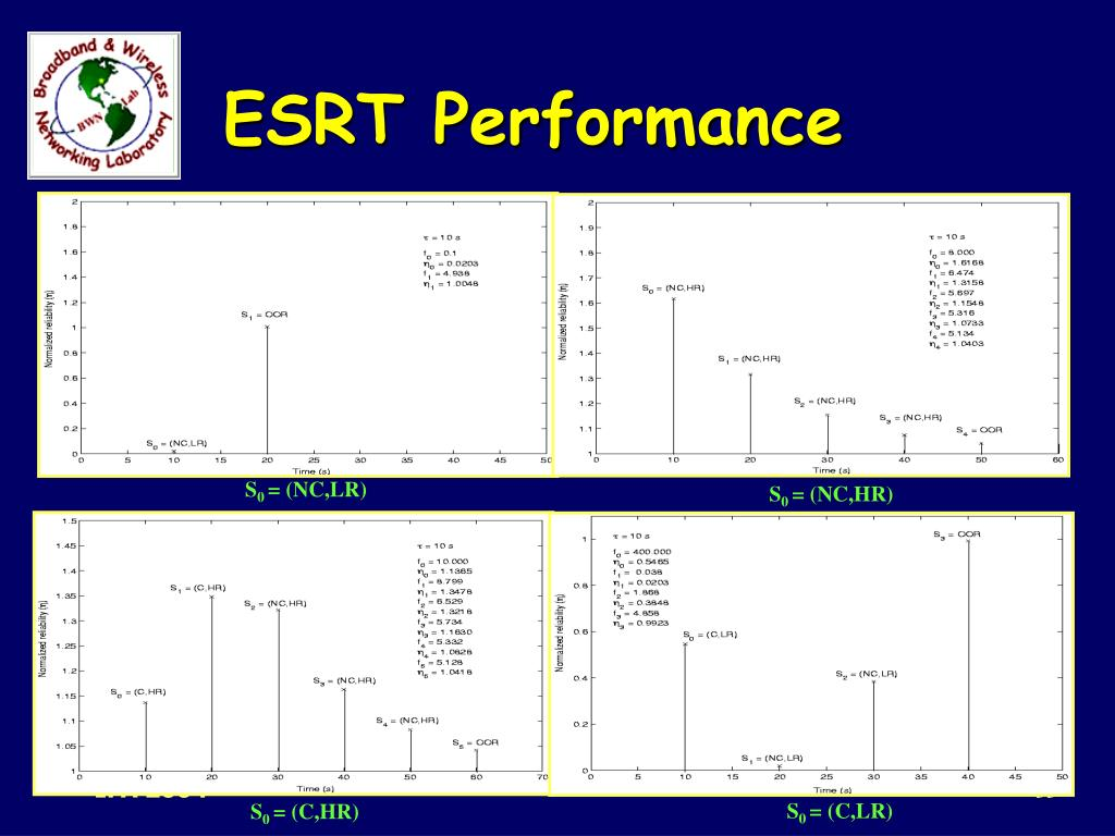 ESRT Performance