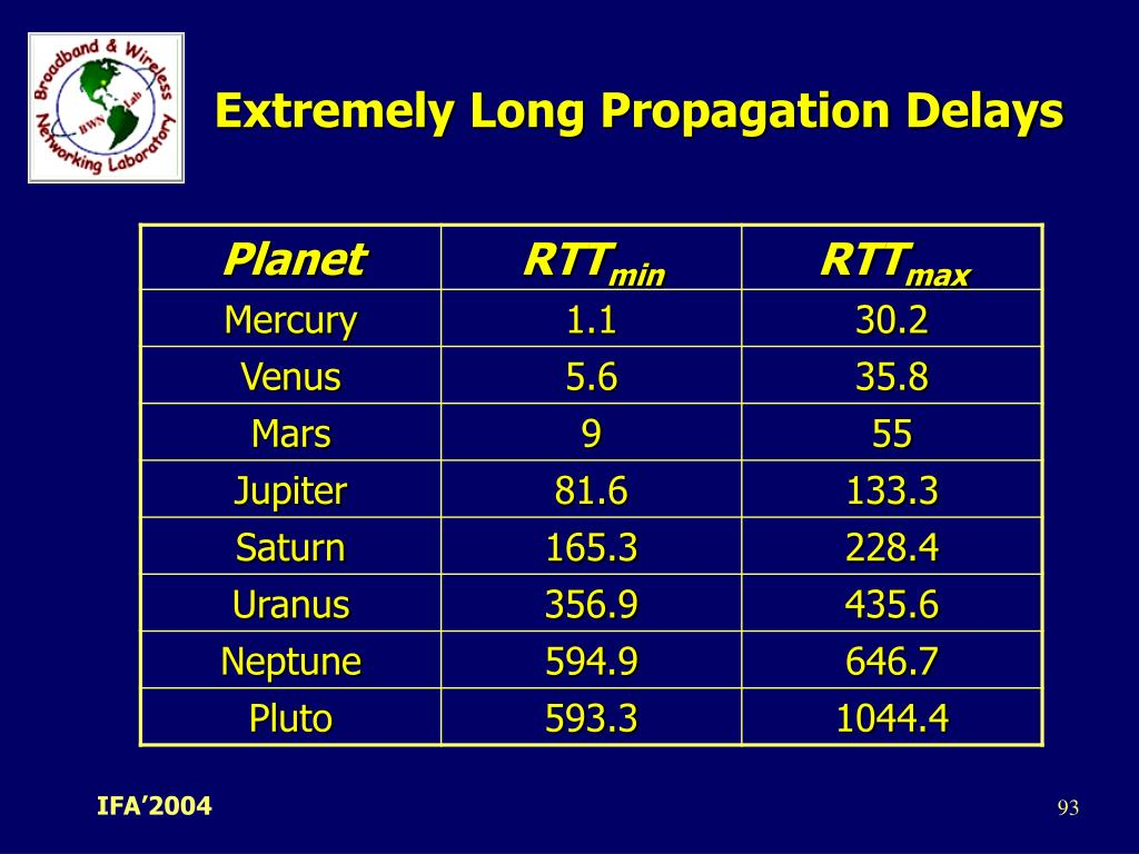 Extremely Long Propagation Delays