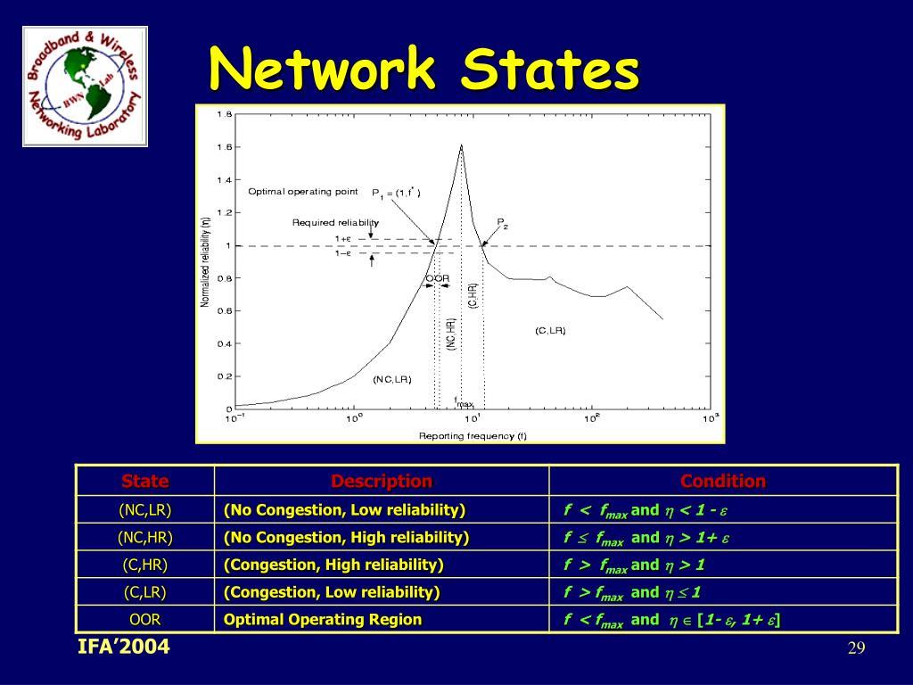 Network States