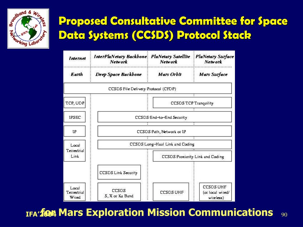 Proposed Consultative Committee for Space Data Systems (CCSDS) Protocol Stack