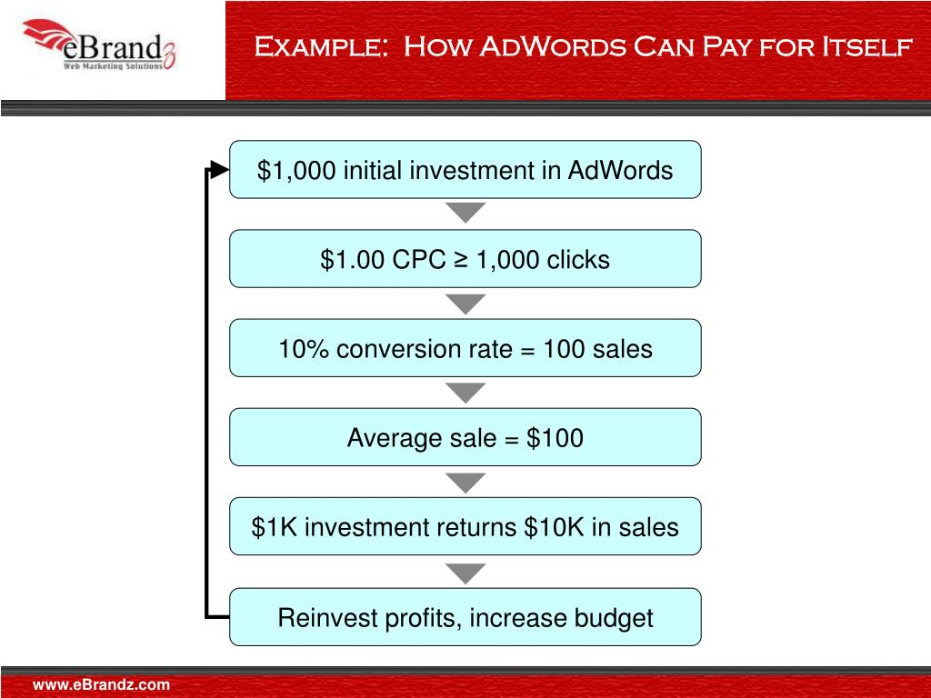 Example:  How AdWords Can Pay for Itself