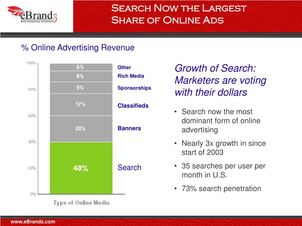 Search Now the Largest Share of Online Ads