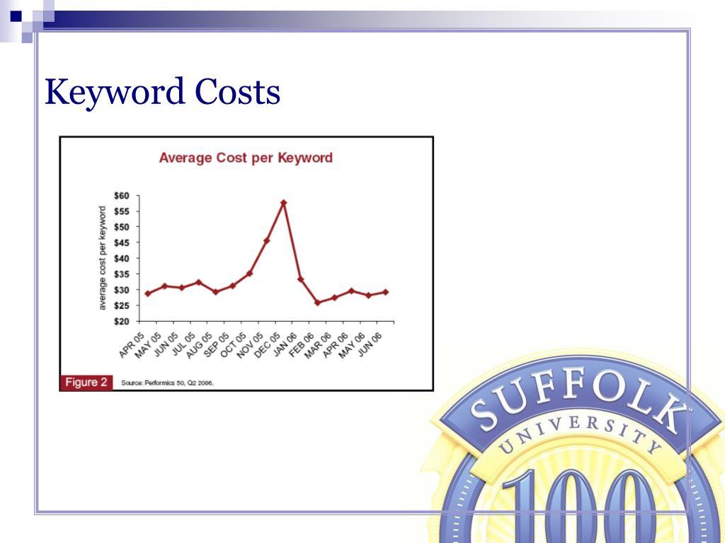 Keyword Costs