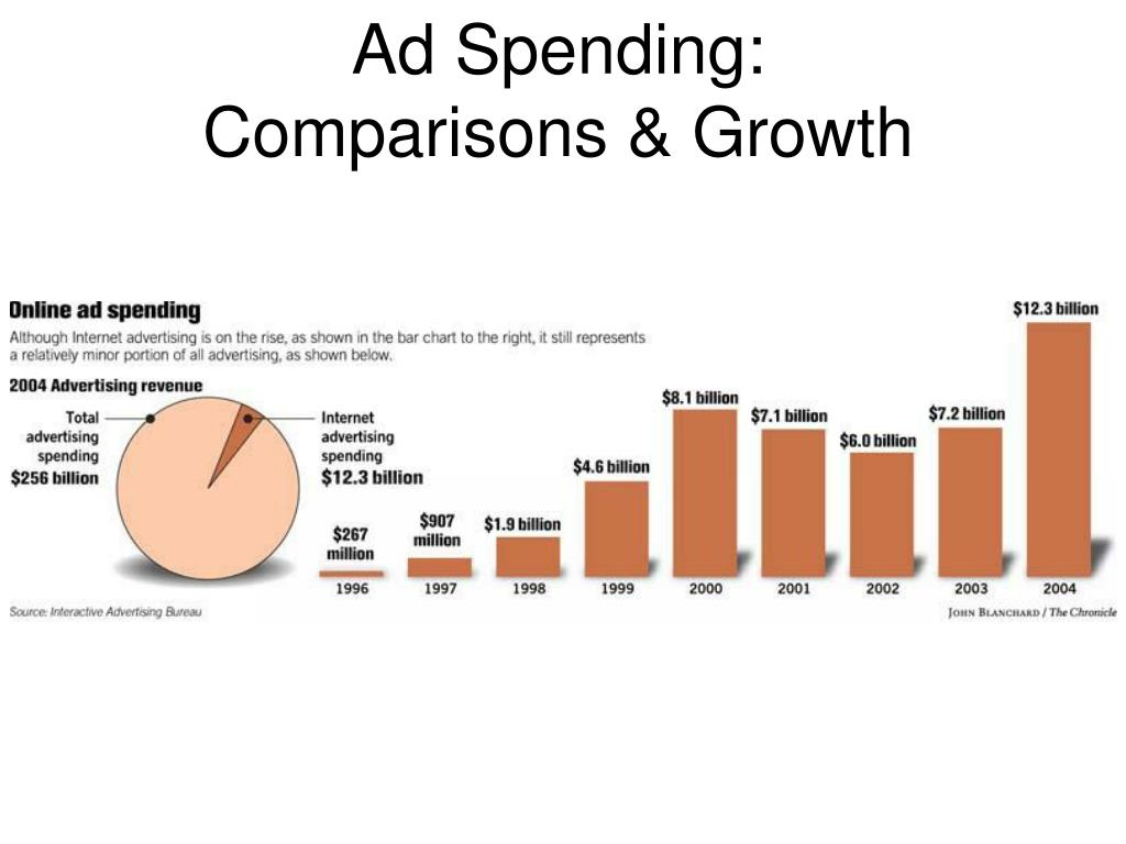 Ad Spending:
