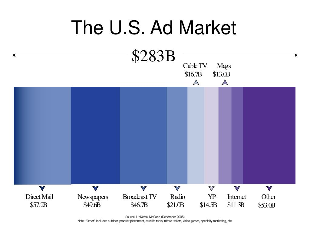 The U.S. Ad Market