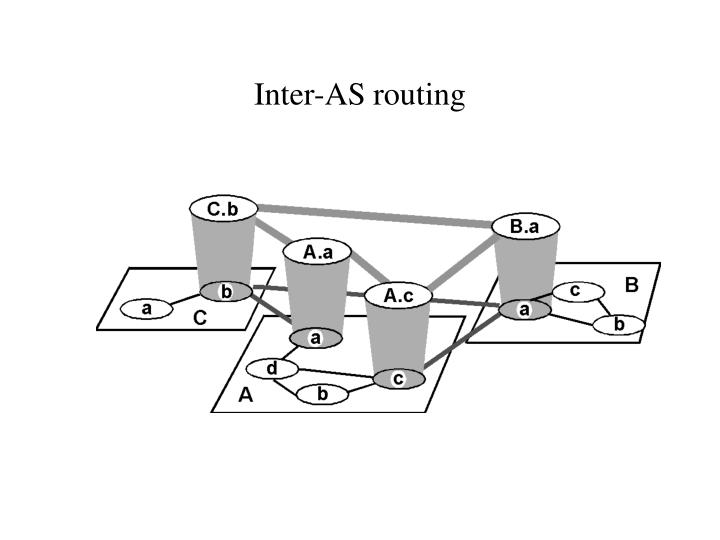 Inter-AS routing