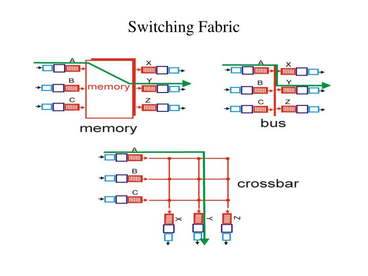 Switching Fabric