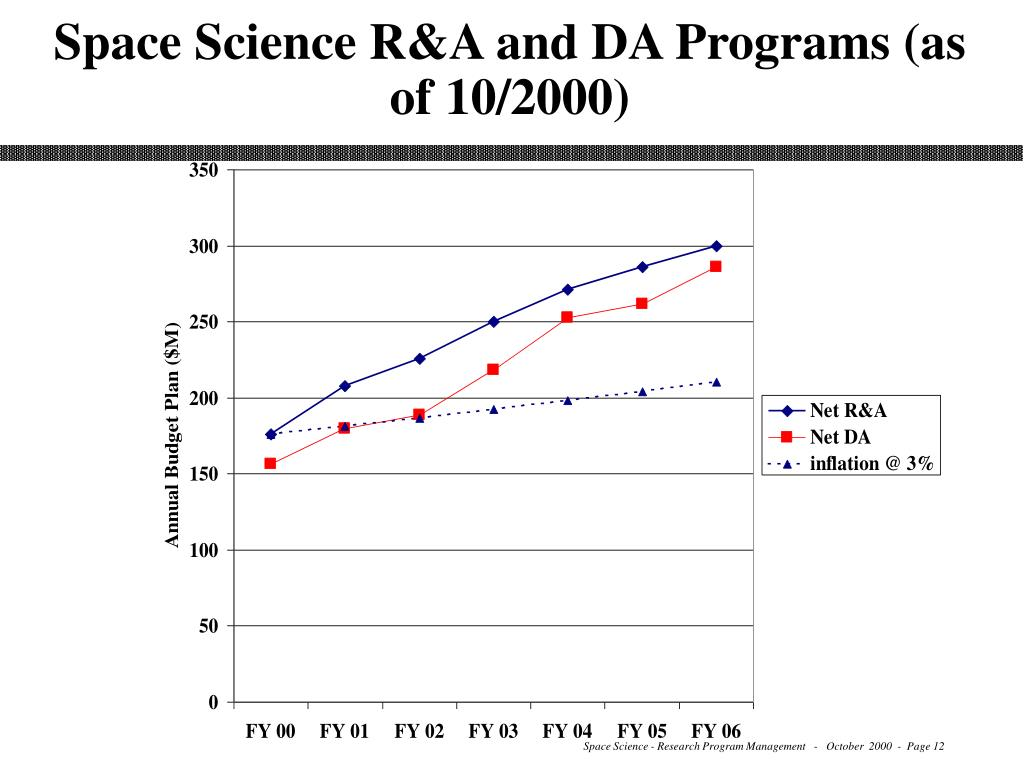 Space Science R&A and DA Programs (as of 10/2000)