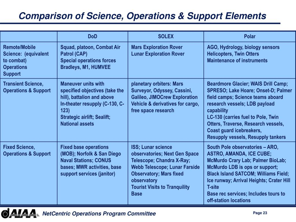 Comparison of Science, Operations & Support Elements