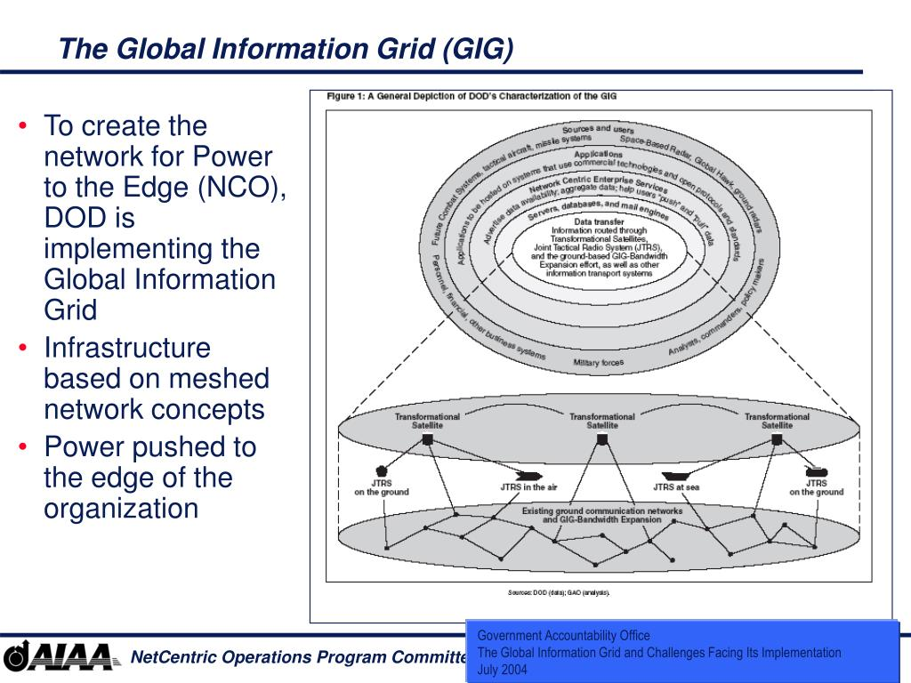 The Global Information Grid (GIG)