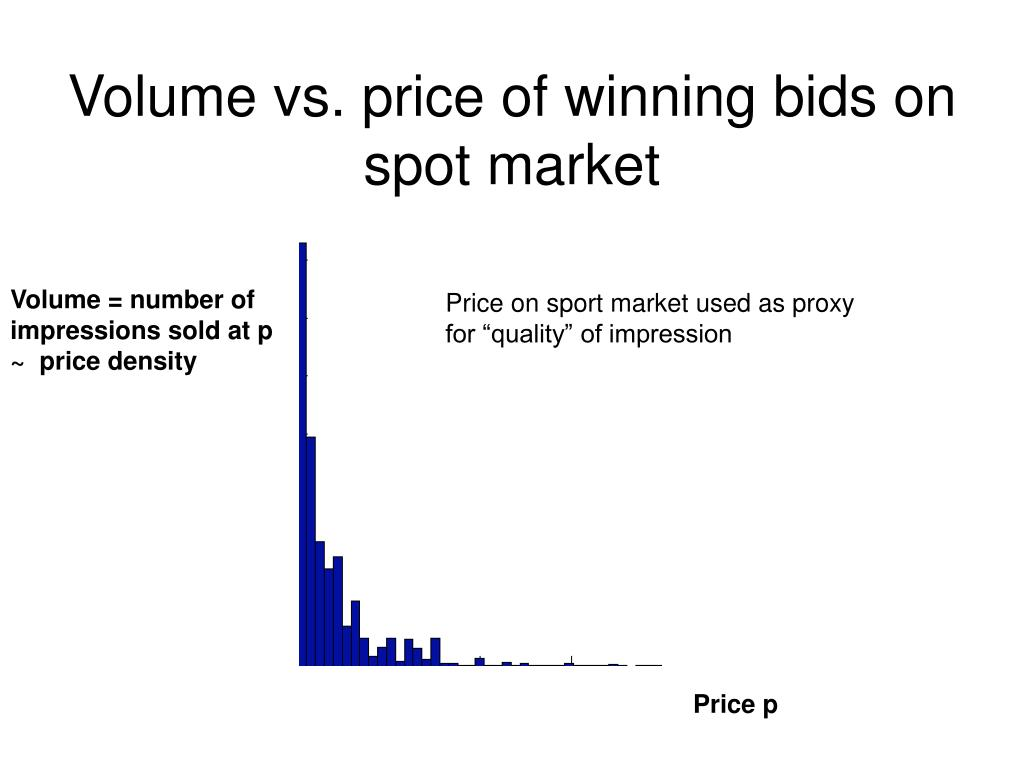 Volume vs. price of winning bids on spot market