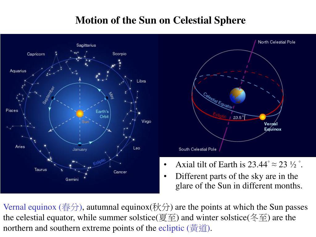 Motion of the Sun on Celestial Sphere