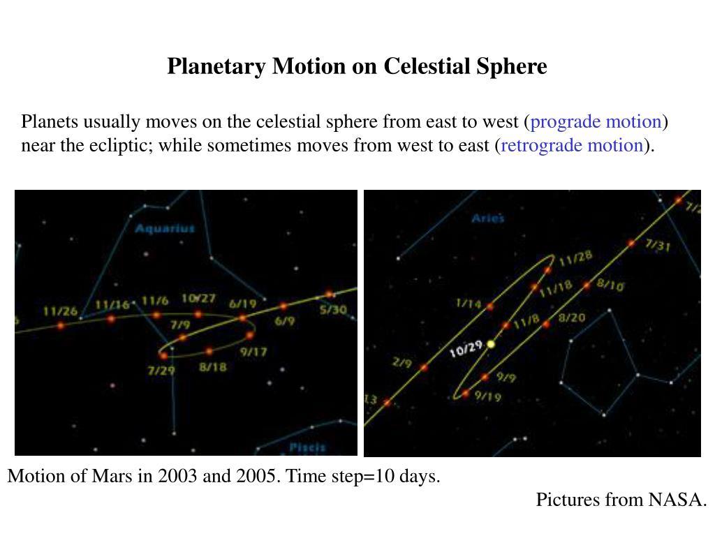 Planetary Motion on Celestial Sphere