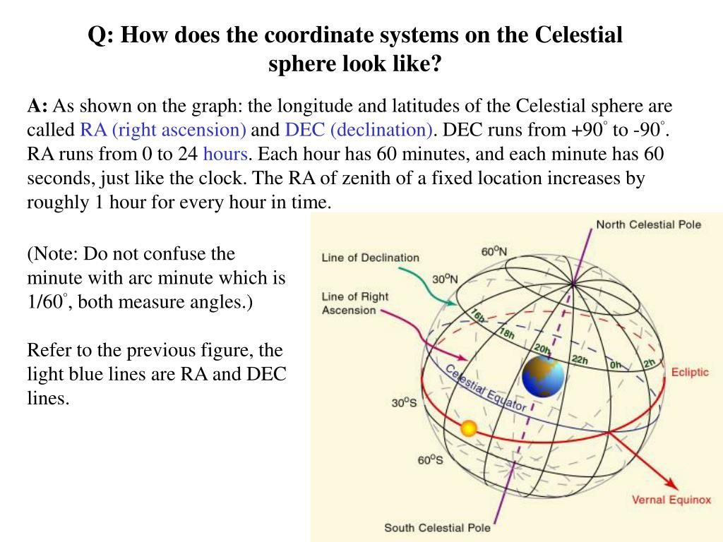 Q: How does the coordinate systems on the Celestial sphere look like?