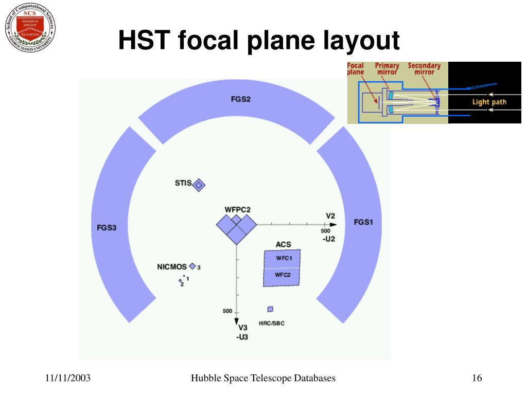 HST focal plane layout