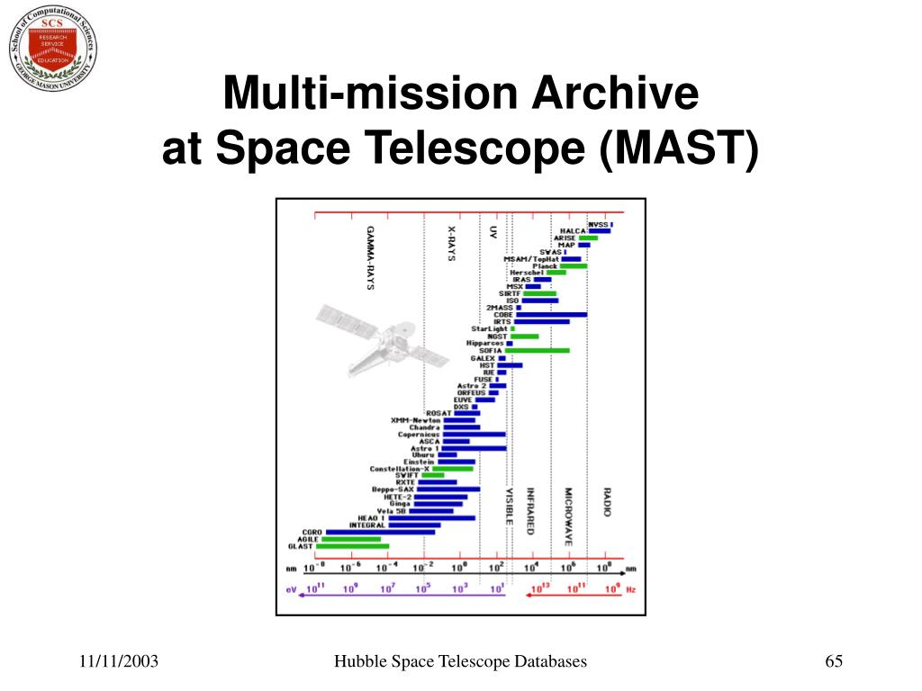 Multi-mission Archive