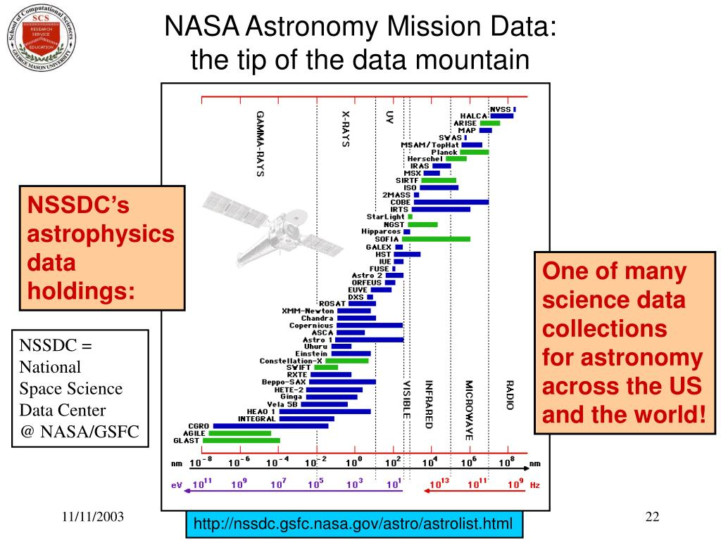 NASA Astronomy Mission Data: