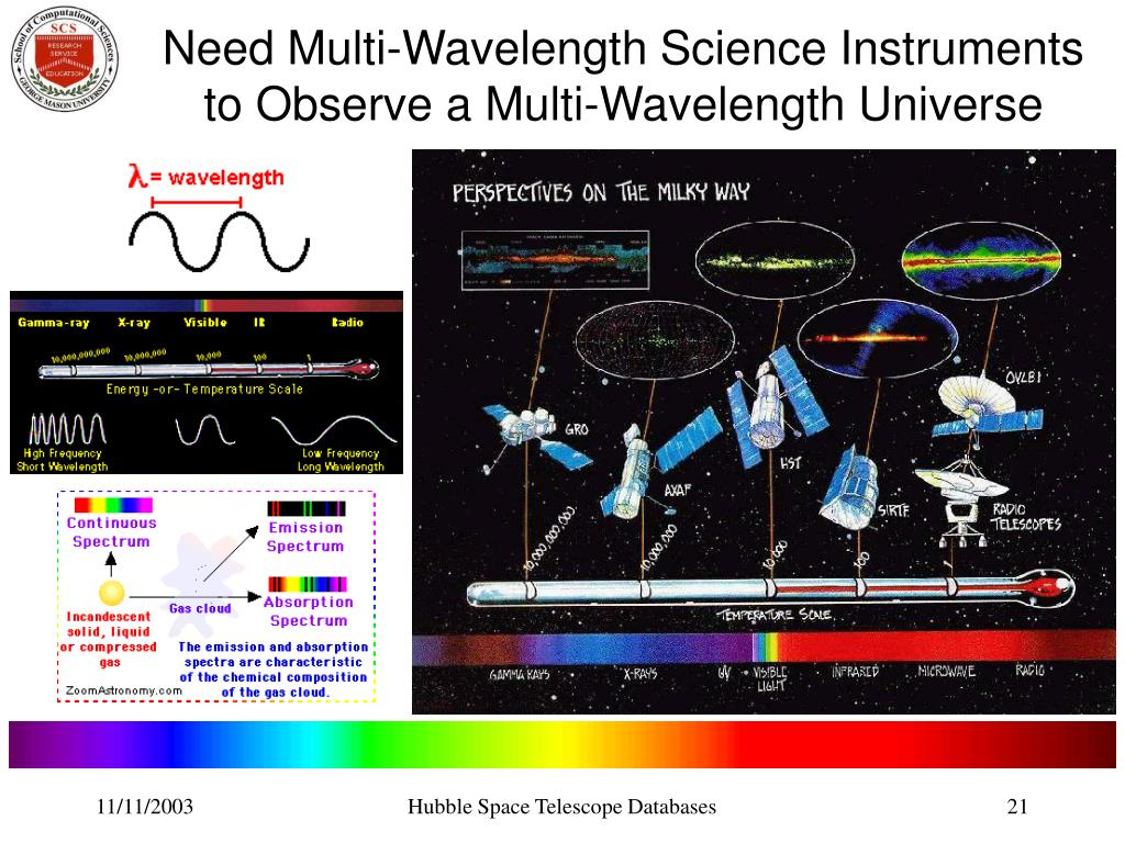 Need Multi-Wavelength Science Instruments to Observe a Multi-Wavelength Universe