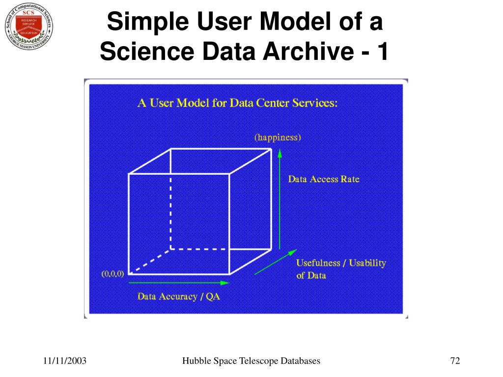 Simple User Model of a Science Data Archive - 1
