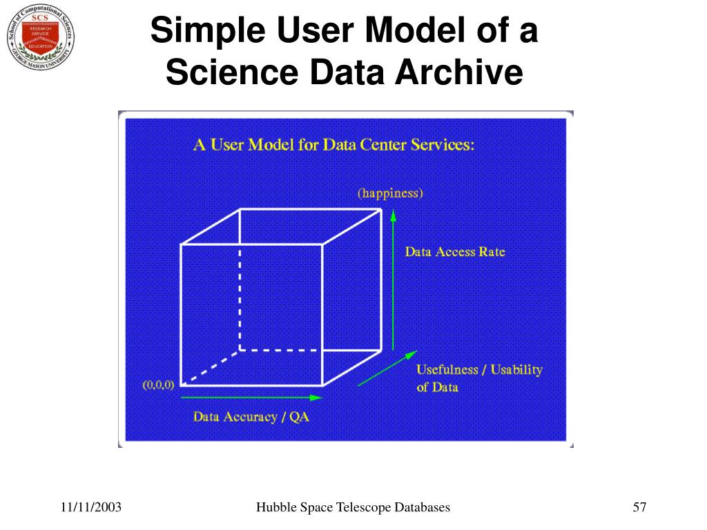 Simple User Model of a Science Data Archive