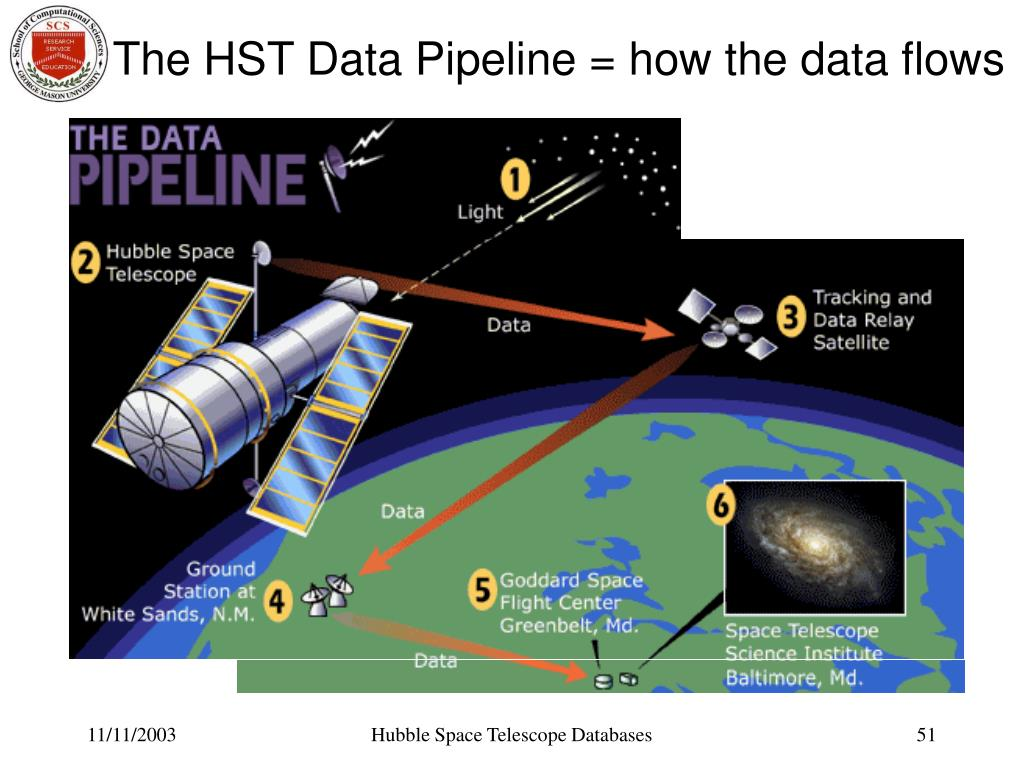 The HST Data Pipeline = how the data flows