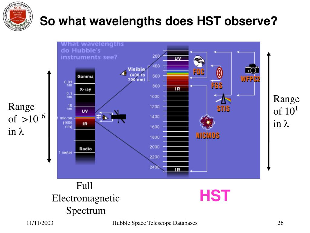 So what wavelengths does HST observe?