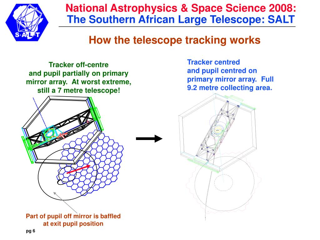 How the telescope tracking works