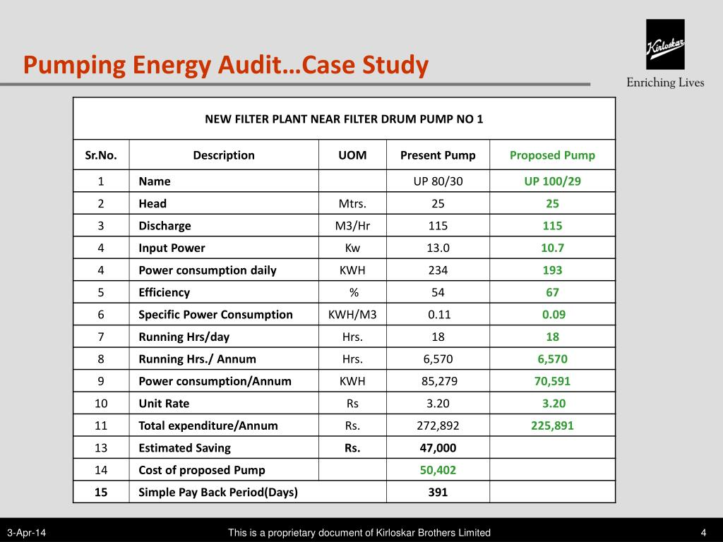 Pumping Energy Audit…Case Study