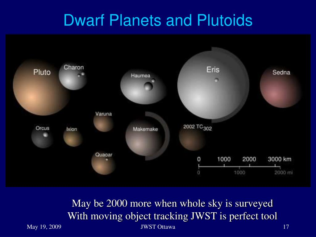 Dwarf Planets and Plutoids