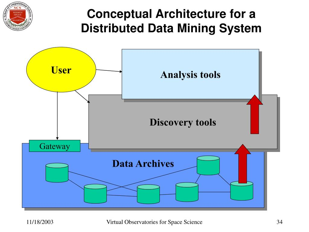 Conceptual Architecture for a Distributed Data Mining System