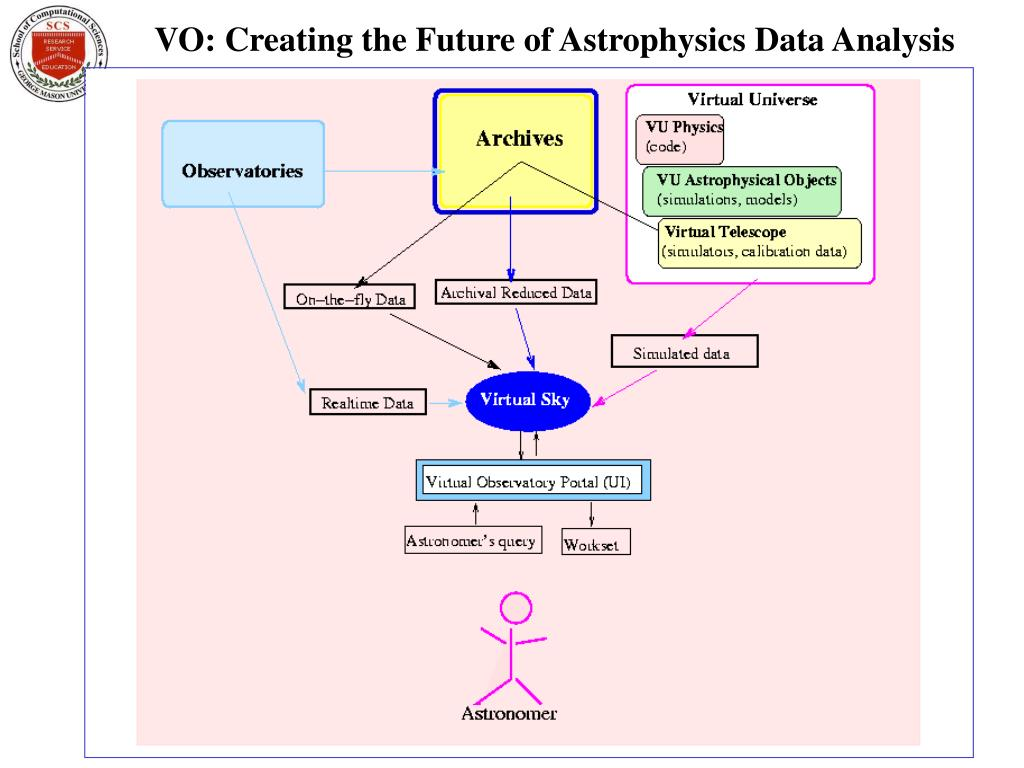 VO: Creating the Future of Astrophysics Data Analysis