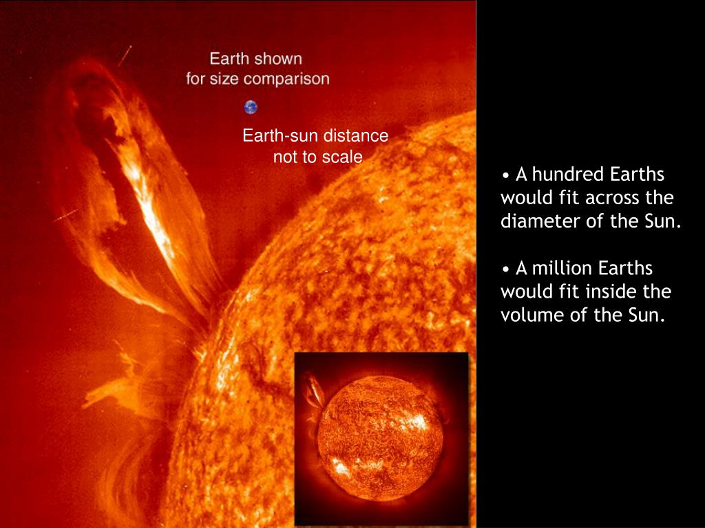 Earth-sun distance